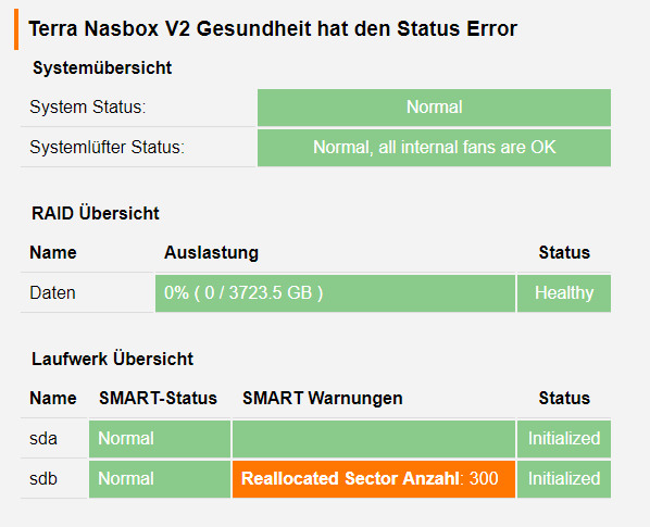 NasBox 2 Reallocated Sector Count